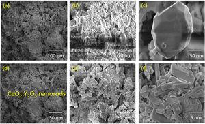 (a–f) HRSEM images of Y2O3 decorated ceria nanorods.