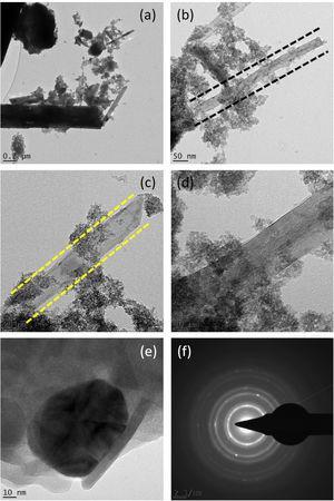 (a–f) HRTEM images of Y2O3 decorated ceria nanorods.
