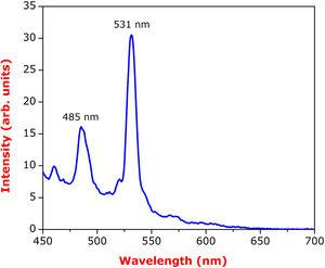 Photoluminescence spectrum of Y2O3 decorated ceria nanorods.