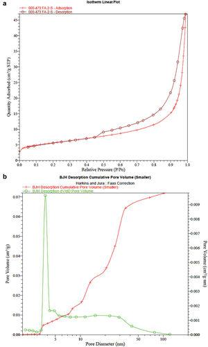 (a) The adsorption–desorption isotherms and (b) pore volume analysis by BJH desorption method of SC-FA-G2.