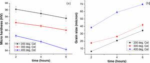 Output responses to the annealing study: (a) micro-hardness, (b) grain size.