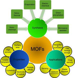 A schematic overview of MOF synthesis, properties, and applications.