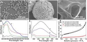 SEM images of GOD/Cu-hemin MOFs nanocomposites at (A) low- and (B, C) high-magnification. (D) UV-vis spectra and (E) fluorescence spectra of GOD (a), hemin (b), Cu-hemin MOFs (c) and GOD/Cuhemin MOFs nanocomposites (d). (F) N2 adsorption/desorption isotherms measured at 77K for the Cu-hemin MOFs (black curve) and GOD/Cu-hemin MOFs nanocomposites (red curve).