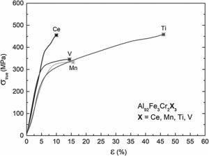 Effect of the different alloys additions on the true stress vs. strain curves for the Al92Fe3Cr2X3 (X=Ce, Mn, Ti, and V) bars from centrifugal cast.