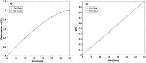 (a) Conversion (x) as a function of time at 1123K. (b) Linearization according to the SC model.