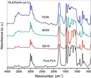 FT-IR spectra for pure PLA and PLA/FeHA nancomposite samples.
