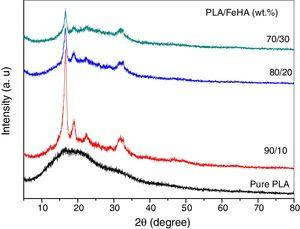 XRD spectra for pure PLA and PLA filled with different concentrations of FeHA NPs.