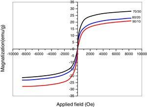 Field-dependent magnetization of PLA/FeHA nanocomposites at 310K.