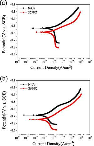 Potentiodynamic polarization curve of NiCu and S690Q steel samples in (a) aerated and (b) deaerated 3.5wt% NaCl solution.