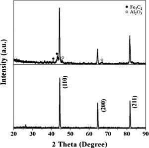 X-ray diffraction patterns of Fe-Cr-Al alloy.