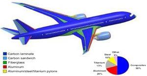 Materials in commercial aircraft [32].
