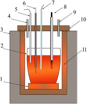 Schematic diagram of the molten salt electrolysis. 1-Firebrick base, 2-Graphite crucible, 3-Resistance furnace, 4-Argon inlet, 5-Thermoelectric couple 6-Mo cathode, 7-reference electrode, 8-Graphite rod anode, 9-Gas outlet, 10-Electrolyzer cover, 11-Cylinder pipe.