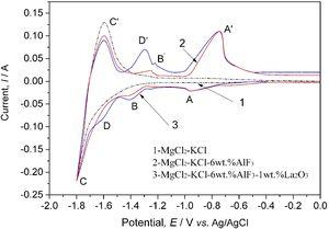 Cyclic voltammetry curves of the molten salts on the Mo electrode (S=0.31cm2) at 800°C with the scanning rate of 100mVs−1.