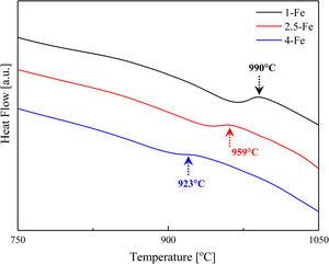 Simultaneous TGA/DSC results showing the β-transus temperature Tβ of the three alloys. Here, Tβ is one of the two temperatures at which the slope is zero.