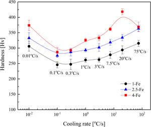 Variation in mean hardness of the three alloys with cooling rate. The error bar indicates one standard deviation.