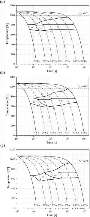 Phase transformation diagrams during continuous cooling at various cooling rates: (a) 1-Fe, (b) 2.5-Fe, and (c) 4-Fe. The diagrams were plotted based on dilatometer results and microstructure observations. Ts, phase transformation start temperature; Tf, phase transformation finish temperature, i.e., the temperature below which further cooling does not increase the amount of martensite or α phase.