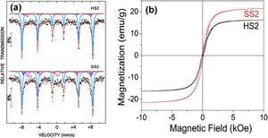 (a) The 57Fe Mössbauer spectra of both the samples (HS2 and SS2) measured at RT. (b) Magnetization loops for HS2 and SS2 samples, measured at RT.