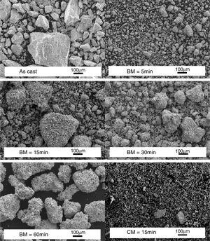 SEM micrographs of TiFe+4wt.% Zr alloy in the as-cast, cryomilled (CM) and ball milled (BM5, BM15, BM30 and BM60min) states.