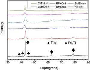 Powder diffraction patterns of TiFe+4wt.% Zr alloy in the as-cast, cyromilled (CM) and ball milled (BM) states.
