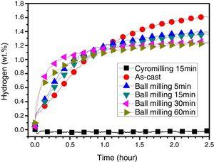 First hydrogenation at room temperature and under 4.5MPa hydrogen of the TiFe+4wt.% Zr alloy at different states.