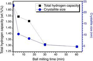 Total hydrogen capacity and crystallite size vs. milling time for ball milled TiFe+4wt.% Zr alloy.