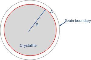 Schematic of crystallite size and grain boundary.