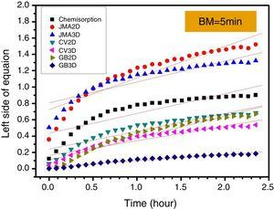 Rate limiting step curves of first hydrogenation for the BM5 sample.