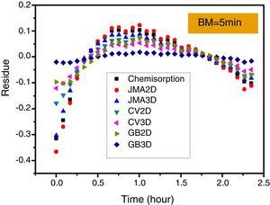 Residue plots for linear fits of rate limiting step calculations of first hydrogenation for the BM5 sample.