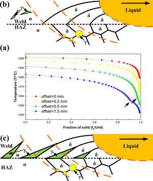(a) T–fS curves of the dissimilar ASS/FSS welds, (b) schematic of the ferritic solidification mode process, and (c) schematic of the ferritic–austenitic solidification mode process.