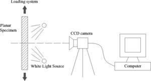 Typical optical image acquisition system for the 2D DIC method.