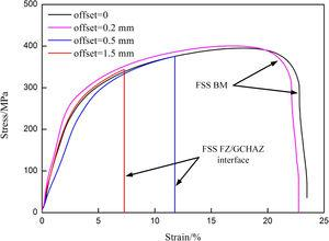 Engineering stress–strain curves and fracturing sites of different joints.