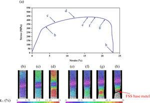 Contour of the absolute strain along the tensile axis, ɛyy, of dissimilar ASS/FSS joint with no offset: (a) engineering stress–strain curve of the joint and (b–h) tensile strains of corresponding moments in (a).