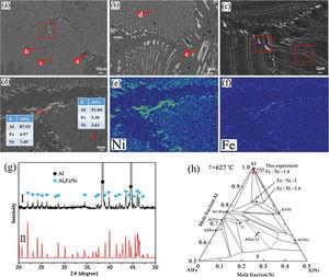 (a) Typical microstructure of Al–Fe–Ni alloy; (b) local area of grain boundary; (c) local area of grain boundary after deep-etching; (d) a near boundary area of a grain; (e) Ni distribution map of (d), and (f) Fe distribution map of (d); (g) Spectrum I: XRD pattern of as-cast sample; Spectrum II: the calculated XRD pattern of Al9FeNi; (h) Isothermal section of the Al–Fe–Ni system at 627°C with Al content above 50at.% [18].