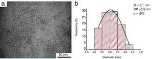 (a) TEM images of the as-synthesized magnetite NPs and (b) Gaussian fit of the particle-size distribution of the magnetite.