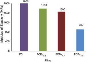 Modulus of elasticity for the FC and its hybrid films, FCFe0.5, FCFe1.4, and FCFe3.0.