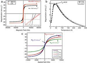 (a) Magnetization versus applied magnetic field of magnetite at different temperatures (5K and 300K). Inset: amplification of the magnetization curve in the region of low external field (−400 to 400Oe)&#59; (b) zero-field cooling (ZFC) and field-cooling (FC) curves for magnetite NPs, obtained by applying an external magnetic field of 50Oe&#59; (c) magnetization curves of the FC, FCFe0.5, FCFe1.4, and FCFe3.0 films at 300K as a function of applied external field parallel to the film surfaces (g: mass of Fe3O4 in the films, determined by TGA in air).