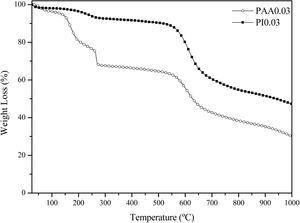 TGA curves of samples before (PAA) and after (PI) imidization synthesized with 3wt.% of solid content.
