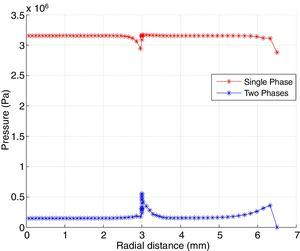 Average pressure distributions as a function of tool positions for single-phase flow model and two-phase flow model.