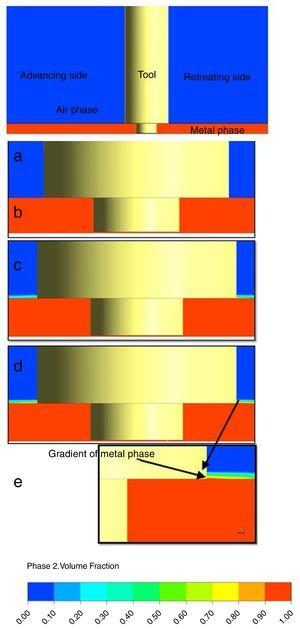 Volume fraction contour of the two phases (Air and metal) for the (a) initialize case and (b, c and d) time steps of 150, 250 and 350s respectively; (e) is a magnification of the right shoulder region for case (d).