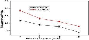 Impact energy–rice husk content graph for BVW-R and BVWS-R composites.