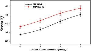 Hardness–rice husk content graph for BVW-R and BVWS-R composites.