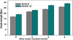 Tensile strength–rice husk content graph for BVW-R and BVWS-R composites.