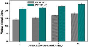 Flexural strength–rice husk content graph for BVW-R and BVWS-R composites.