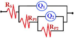 The equivalent circuit model for the best fitting of the obtained EIS data.
