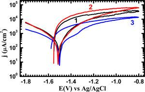 CPP curves obtained for the extrudate AM30 alloy, (1) sample 1, (2) sample 2, and (3) sample 3 after 12h immersion in 3.5% NaCl solution.