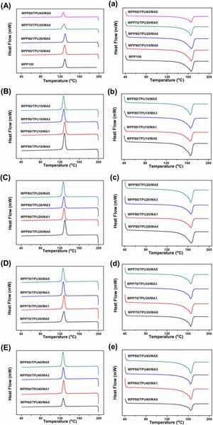 Crystalline and melting behaviors of MPP/TPU/MA blends, (A) (a) MPP/TPU/MA blends without addition of MA, (B) (b) MPP90/TPU10 blends, (C) (c) MPP80/TPU20 blends, (D) (d) MPP70/TPU30 blends, and (E) (e) MPP60/TPU40 blends, with addition of 0, 1, 3 and 5wt% MA.