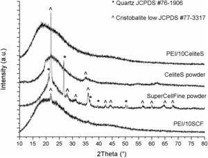 XRD patterns of CeliteS powder, SCF powder, PEI/10CeliteS and PEI/10SCF.