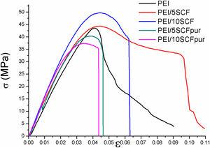 Stress–strain curves of PEI films loaded with calcined diatomite (i.e. SCF) in different amounts (5 and 10wt.%) before and after purification.
