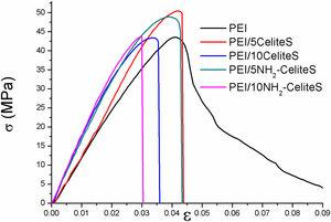Stress–strain curves of PEI films loaded with uncalcined diatomite (i.e. CeliteS) in different amounts (5 and 10wt.%) before and after amino-functionalisation.