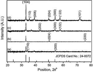 XRD patterns of annealed α-Fe2O3 nanostructure at TS (a) 300, (b) 350 (c) 400 and (d) 500°C.